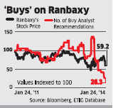 Ranbaxy stocks may take more time to improve, long-term investors proceed cautiously