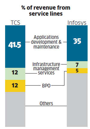 Infosys narrows gap with TCS; long road ahead to steal its thunder back