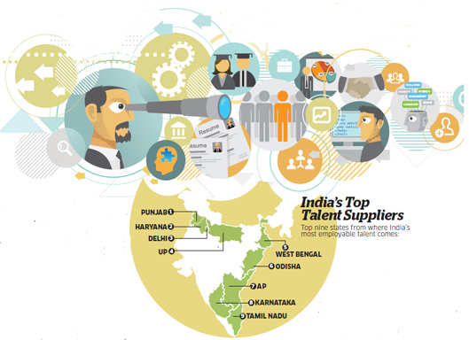 India's got talent: Northern belt graduates more employable than southern counterparts