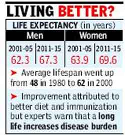 Life expectancy in India goes up by 5 years in a decade