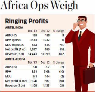 Bharti Airtel Q3 net profit jumps 115% to Rs 610 crore
