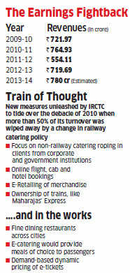Thrown off track in 2010, IRCTC saw a Phoenix-like resurrection under Rakesh Kumar Tandon
