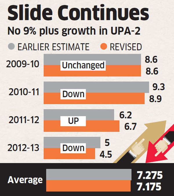 Government revises down FY-13 GDP growth to 4.5% YoY