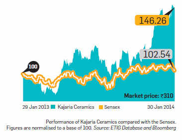 Kajaria Ceramics: A good investment, attractively valued