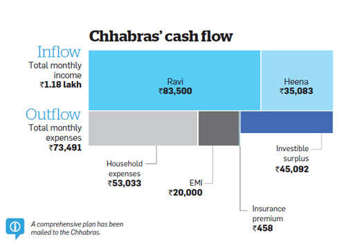 Family finances: Chhabras need to approach their goals in a phased manner