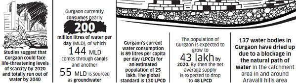 Is Gurgaon dying? Know why Millennium City could become uninhabitable by 2020