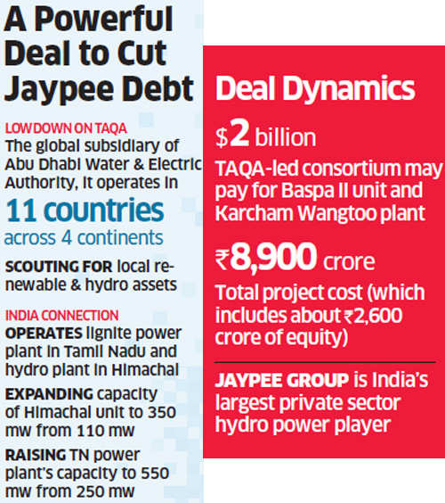 Abu Dhabi's TAQA to acquire two hydropower assets from Jaypee Group for Rs 12,000-13,000 crore