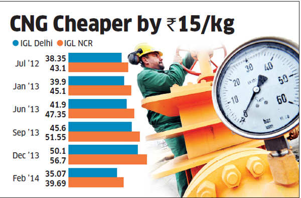Government slashes pipe cooking gas, CNG prices by 20-30%