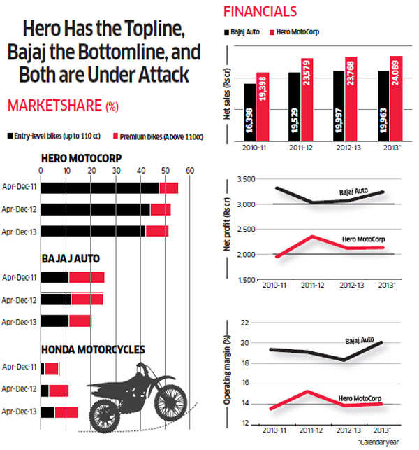 How Hero Motocorp and Bajaj Auto are taking different tracks to regain market share