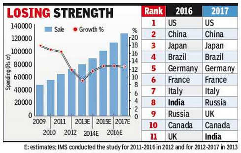 India slips in rankings as slowdown hits pharma