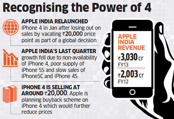 Apple restarts production of iPhone 4 with an eye on Rs 20,000 segment to recoup market share