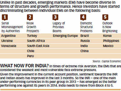 BRICS in slowdown; how India can buck the trend