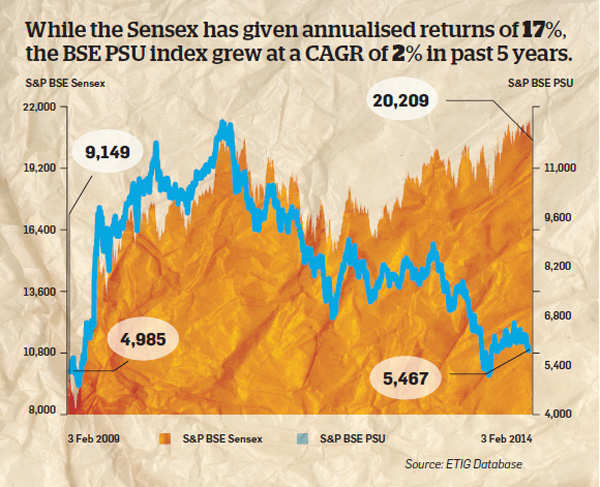 PSU stocks eroded investor wealth worth Rs 6,83,314 crore in 3 years; are they worth buying?