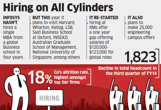 Infosys plans to hire 200 MBAs from top business schools abroad