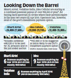 Another auction to hit Airtel, Idea and Vodafone finances severely