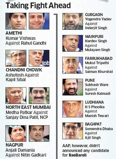 AAP announces first list of candidates for Lok Sabha polls. Will they beat heavy weights?