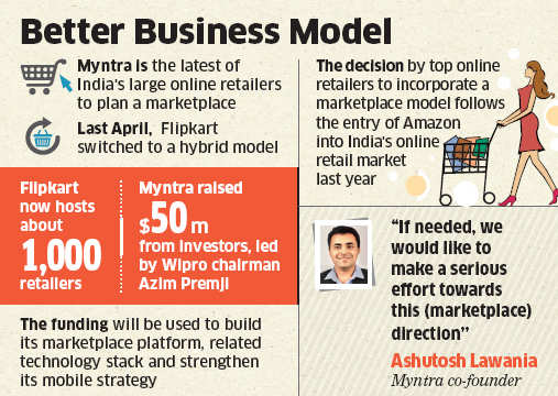 Online fashion retailer Myntra will allow local stores and boutiques to sell their products on a new marketplace that it plans to launch by April.