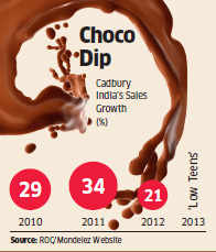 Cadbury investing heavily in sales to expand market in India as sales slip