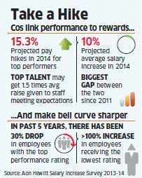 Top performing employees to get 15.3% hikes compared to an average 10%: Aon Hewitt Survey