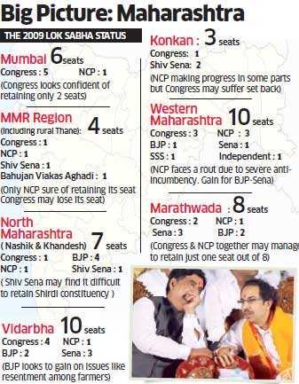 Maharashtra may vote for Shiv Sena and BJP in the Lok Sabha polls