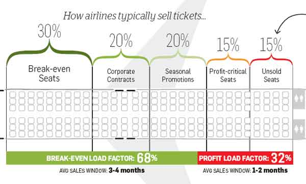 Busting discounted airfares myth: Do airlines really slash ticket prices?