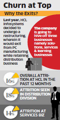 Rise in HCL Infosystems' staff CVs on job portals points to rejig