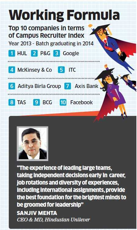 Hindustan Unilever becomes the most preferred employer for B-school graduates once again