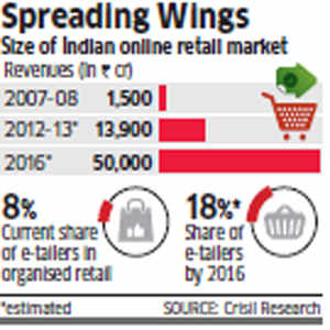 Walmart to expand in e-retailing in India, planning marketplace model akin to Amazon, eBay