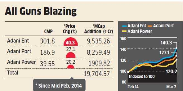 Modi Effect? Adani stocks shine, M-cap of 3 Group companies up Rs 20,000 crore