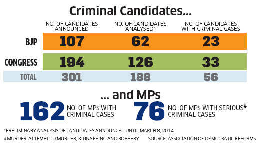 Lok Sabha polls: Parties continue to field candidates facing criminal charges