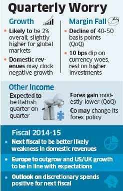 TCS mutes Q4 hopes, blames slower demand in biggest markets