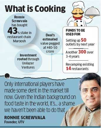 Ronnie Screwvala buys 43% in Lebanese food chain Maroosh, deal seen at Rs 50 crore