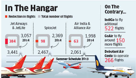 Local airlines to fly less this summer; Jet Airways, SpiceJet and AI slash number of flights