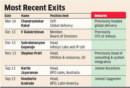 Infosys exits begin to worry investors; analysts fear exodus will impact biz development