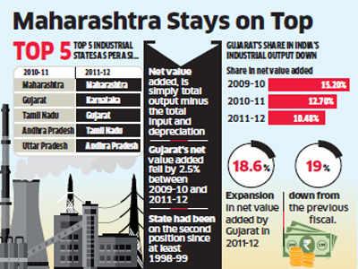 Karnataka overtakes Gujarat in industrial performance, Maharashtra tops the list