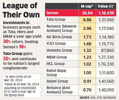 Tata, M&M, Hero, TVS, Adani outshine Sensex, Nifty in FY14