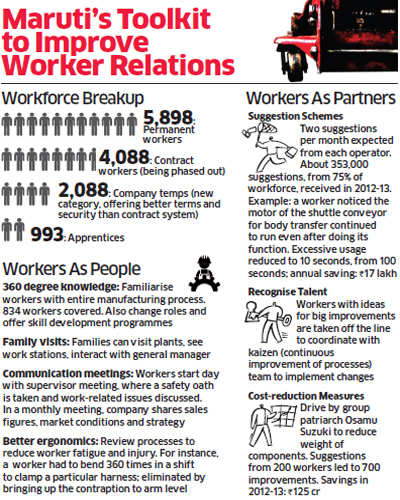 Labour relations: How Maruti is trying to win back workers' trust