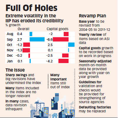 Planning Commission seeks overhaul of IIP data to correct inaccuracies