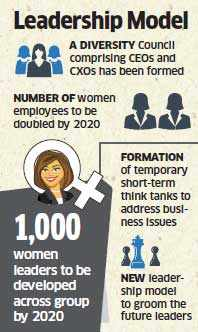 Tata Group to double female staff, develop 1,000 women leaders; revamp the way it grooms future CXOs