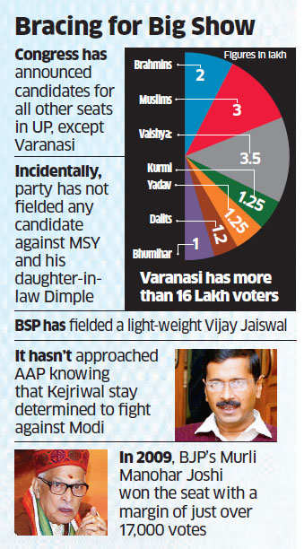 Lok Sabha polls 2014: Congress working out joint force to topple Narendra Modi in Varanasi