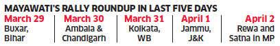 Lok Sabha polls 2014:In polarised Uttar Pradesh, Mayawati chooses to keep low profile