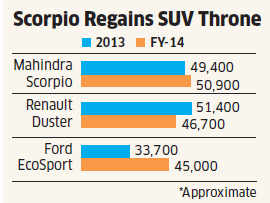 M&M Scorpio reclaims top spot, leaves behind Renault Duster, Ford EcoSport in 2013-14