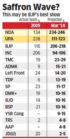 Lok Sabha polls 2014: NDA to get 234-246 seats, says survey