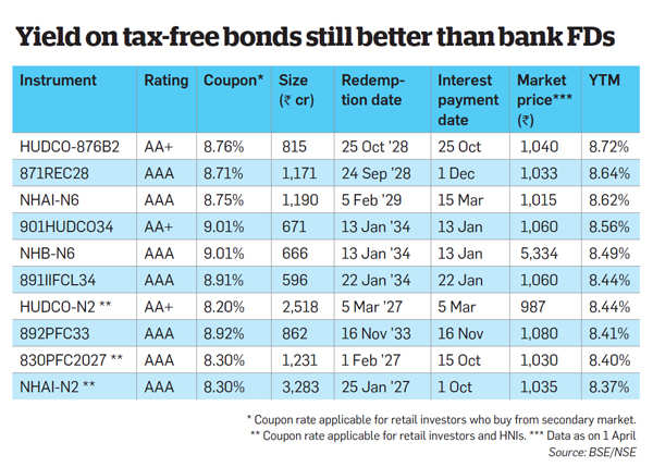 Don't ditch tax-free bonds as their yield is still better than bank FDs