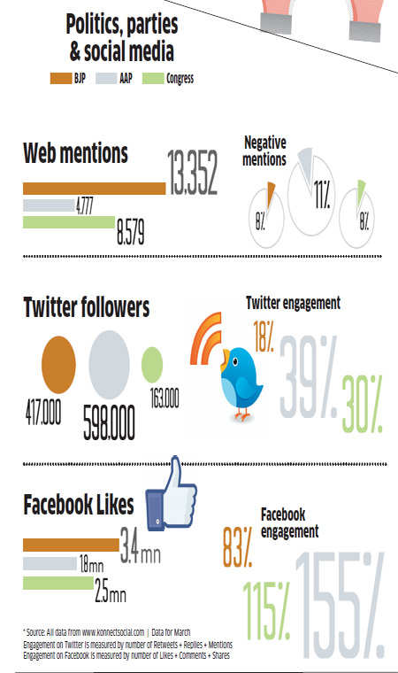 How BJP, AAP, Congress and their candidates are using social media to woo voters
