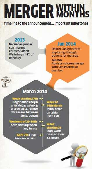 Sun-Ranbaxy deal: How India's biggest pharma merger is also the quickest to get done, stitched up in just 2 months