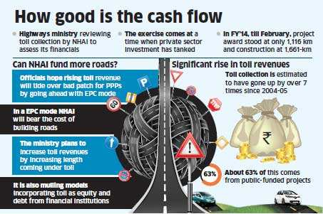 Road Transport and Highways Ministry may rely on toll revenue to fund expansion projects