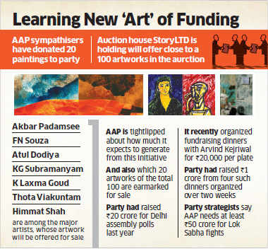 Lok Sabha elections 2014: Aam Aadmi Party to boost funding by art auctions