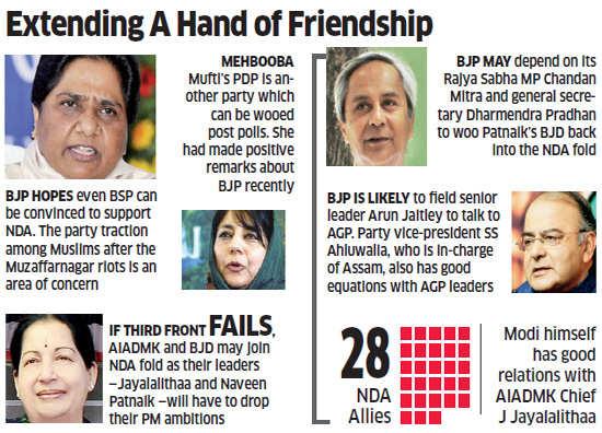 Bharatiya Janata Party working on post poll alliances