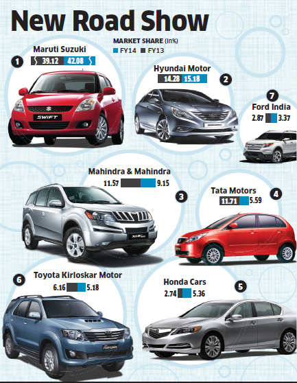 Honda, M&M, Ford & Renault overtake Tata Motors, Toyota, GM & VW in market share